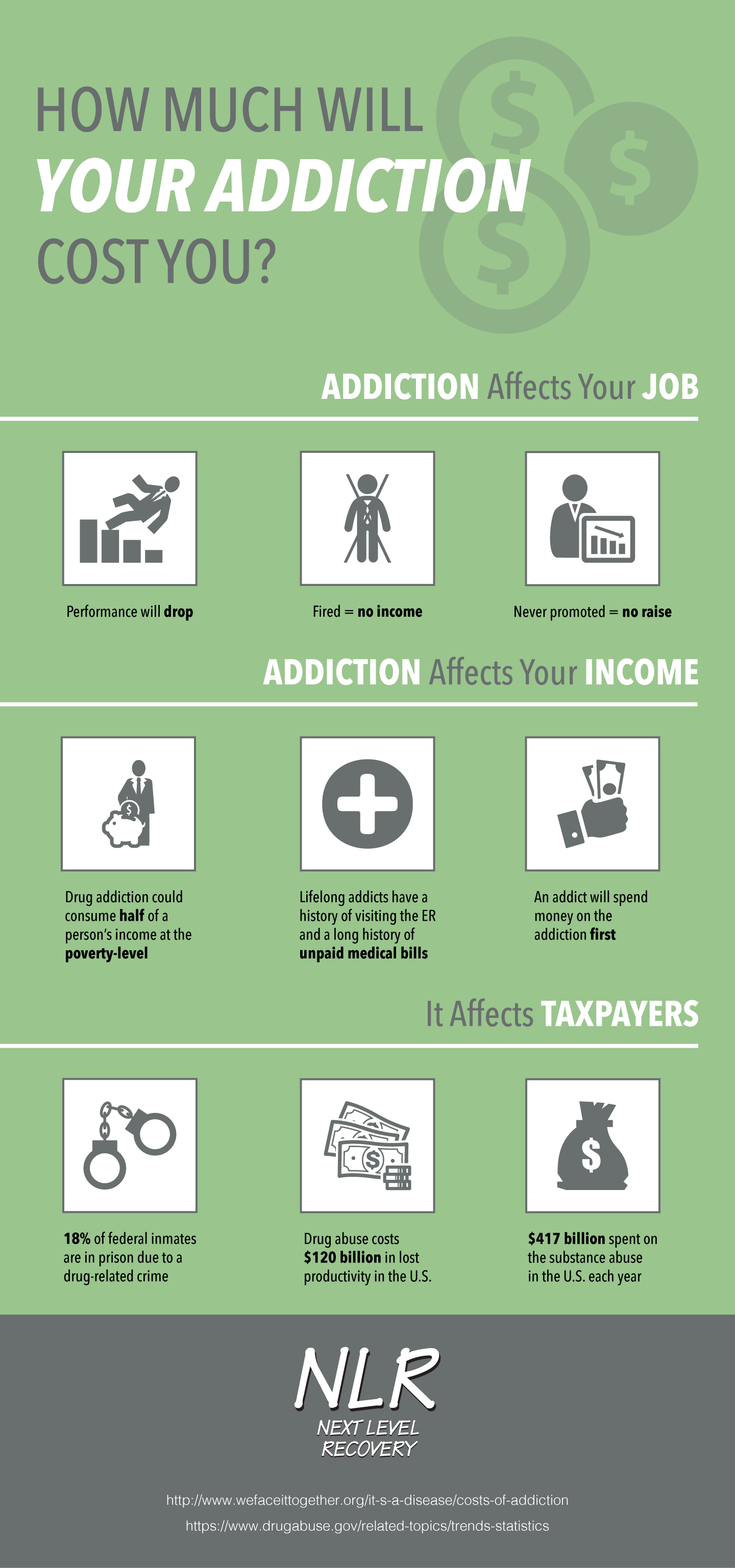 How Much Will Your Addiction Cost You?  Next Level Recovery