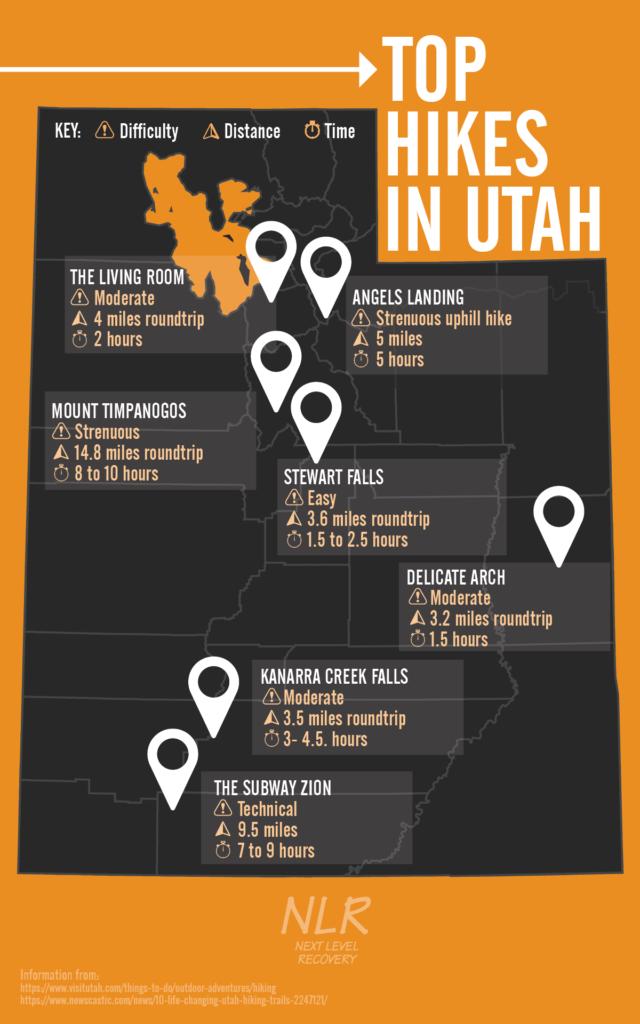 Top Hikes In Utah - Hikes in Utah - Next Level Recovery